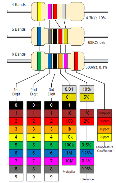 Standard Resistor Color Code Chart